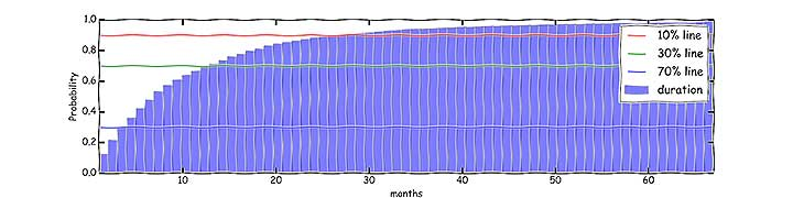 ブログの継続率を示したグラフ