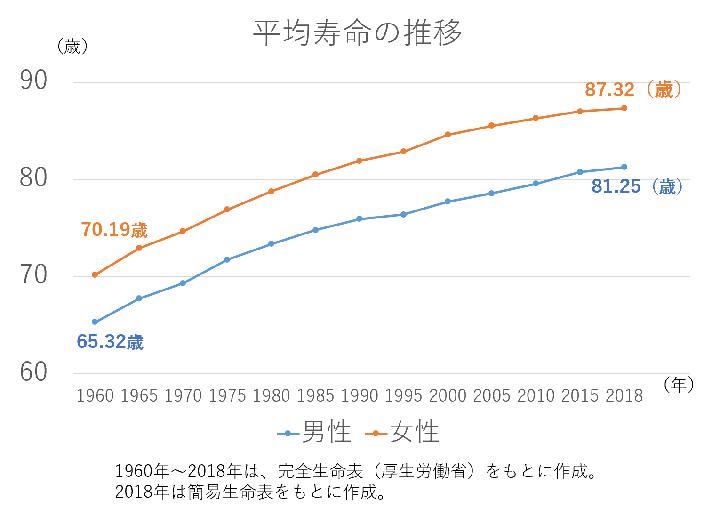 日本人の平均寿命