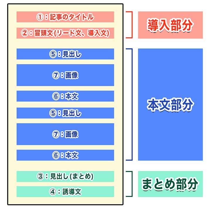 ブログ記事の書き方の構成テンプレート