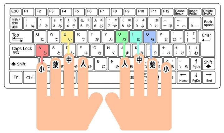 ブラインドタッチ(タッチタイピング)AIUEOの対応図