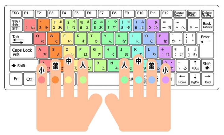 ブラインドタッチ(タッチタイピング)それぞれの指の対応図