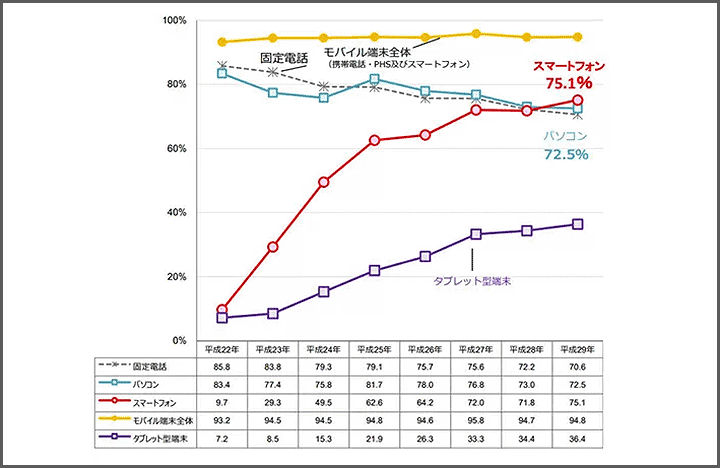 スマホとパソコンの保有率の比較画像
