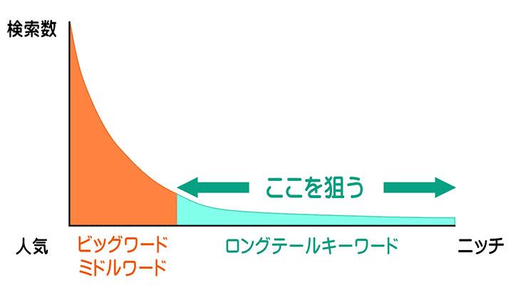 ロングテールキーワードの解説画像